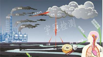 环境监测责任重大 各地积极开展仪器设备检定校准工作